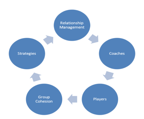 relationship building skills selection criteria for outsourcing