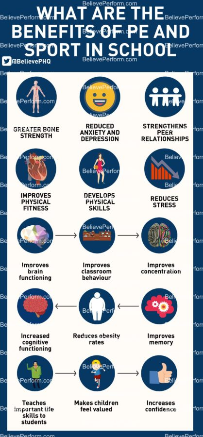 What are the benefits of PE and sport in school - The UK's leading Sports  Psychology Website