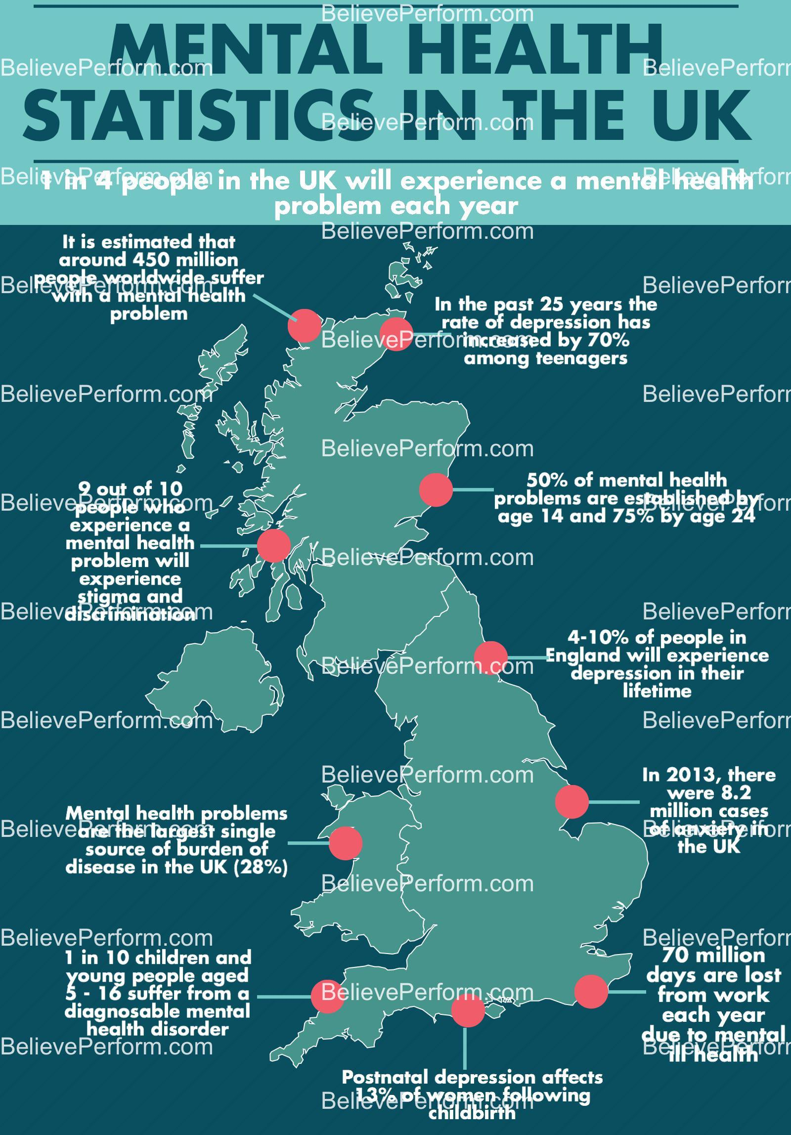 Mental Health statistics in the UK - BelievePerform - The ...